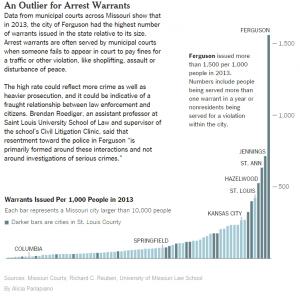 Ferg graph
