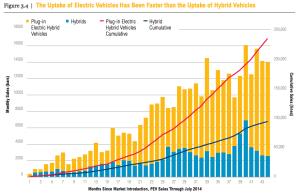 EV-uptake-vs-hybrid-uptake