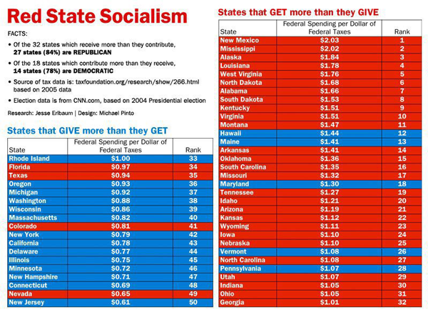 Chart-of-Red-State-Socialism