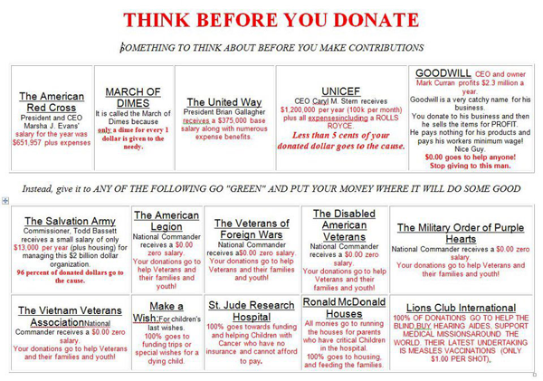 Nice As It Turns Out, U201cThink Before You Donateu201d Has Been Making The Rounds Of  The Net For Several Years. It Is Popular Enough That It Was Examined By  Snopes.com, ...