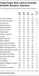 Young-People-More-Likely-to-Prioritize-Scientific-Research-Education