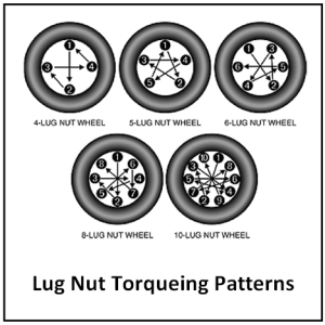 A Lug Nut Blasted Into Place By Brute With An Air Gun On Its Highest Setting Will Definitely Be Way Over The Designated Torque But When Checked