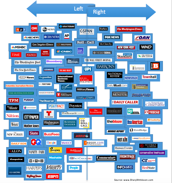 How Fake Is YOUR News? A look at the media credibility spectrum… all ...